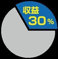 収益30%